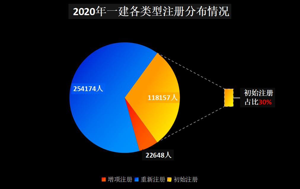 2020年一建增项、重新注册、初始注册占比饼状图