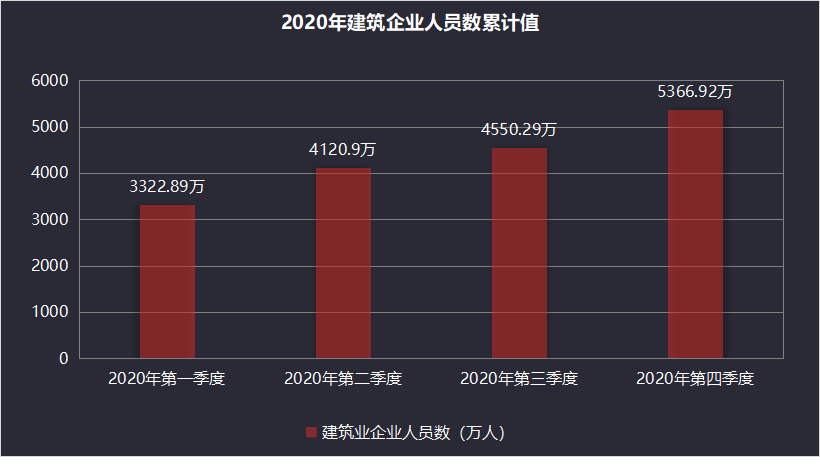 2020年建筑企业人员数累计量柱状图