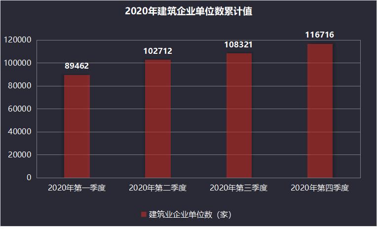 2020年建筑企业单位数量统计柱状图