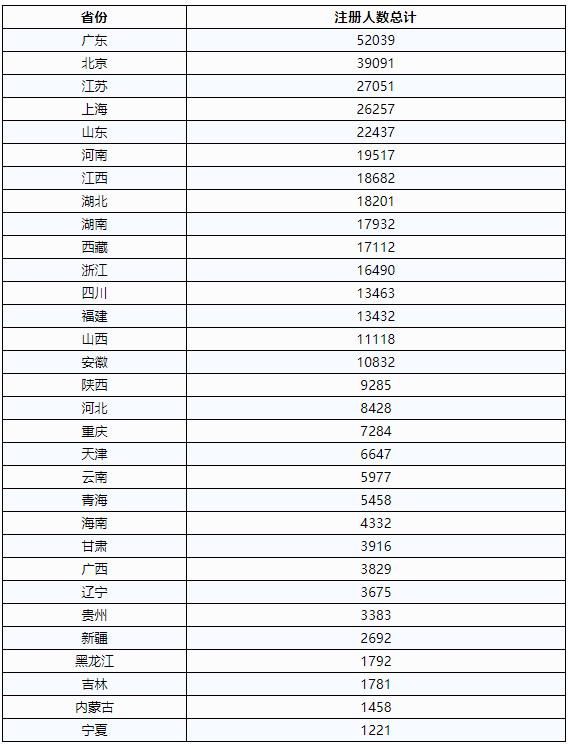 全国各省(市)一建注册人数统计表